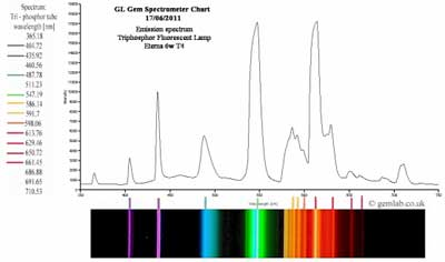 visible emission spectrum