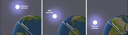 Equinoxes and Solstices