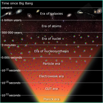 Map of the eras of the Big Bang.  NASA/ESA