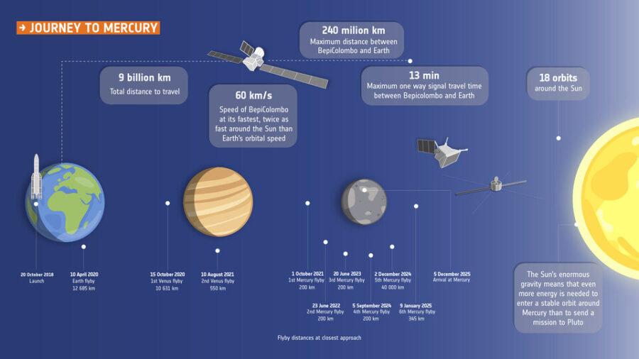 Diagram of BepiColombo's journey to Mercury