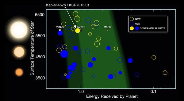 New habitable zone planet candidates