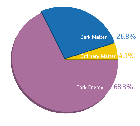 A graph showing that dark energy makes up most of the matter in the Universe.