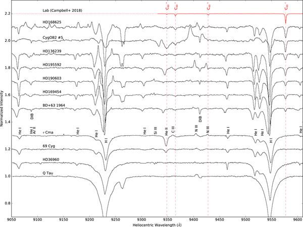 Spectra of interstellar space