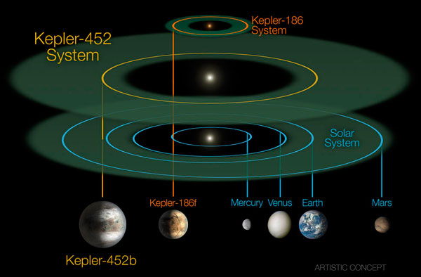 Kepler-452 system to scale