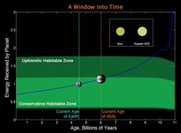 Kepler-452b: A Window Into Time