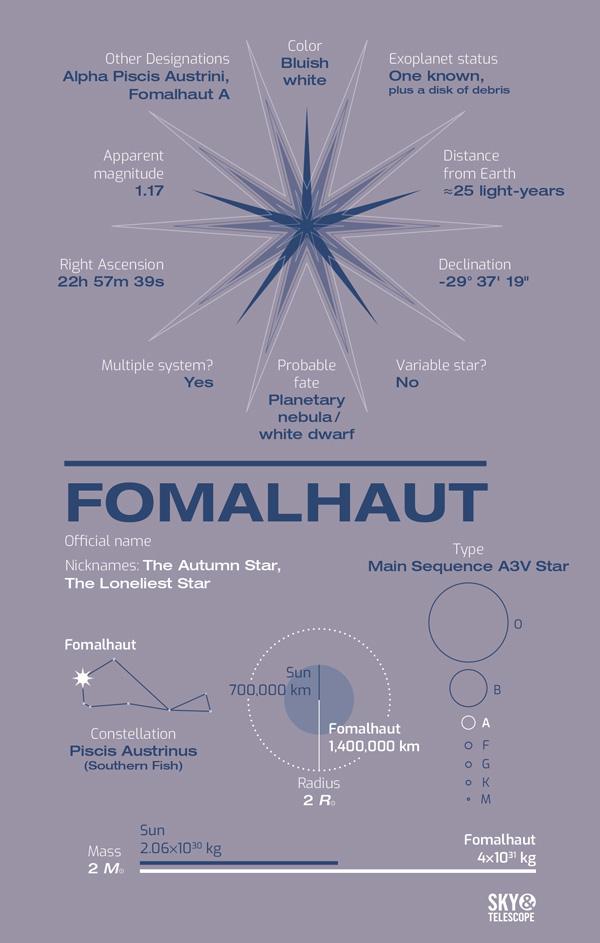 Meet Fomalhaut, the Autumn Star