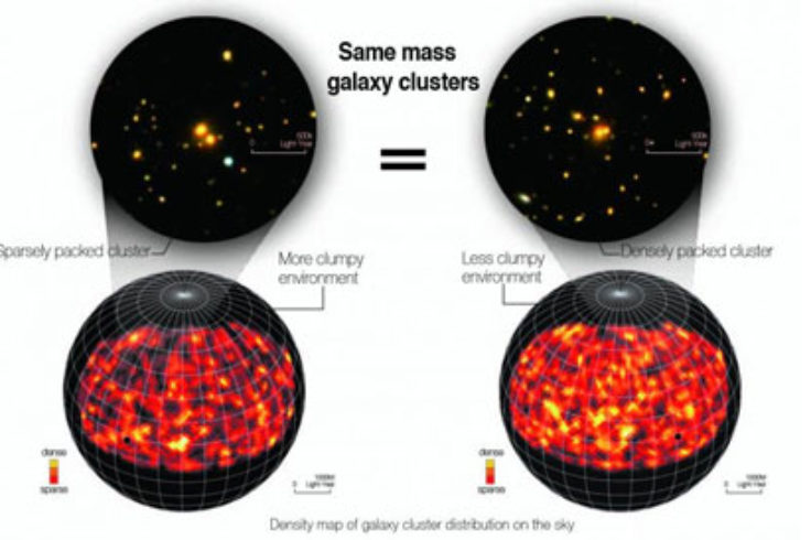 galaxy clusters and how clumped together they are