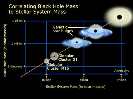 Galaxy-bulge mass vs black-hole mass