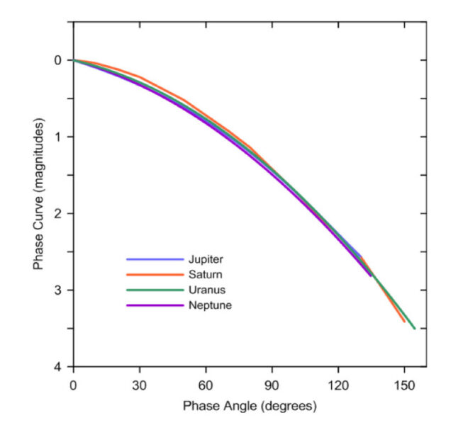 Phase functions of the giant planets