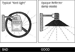 Yard light versus opaque reflector