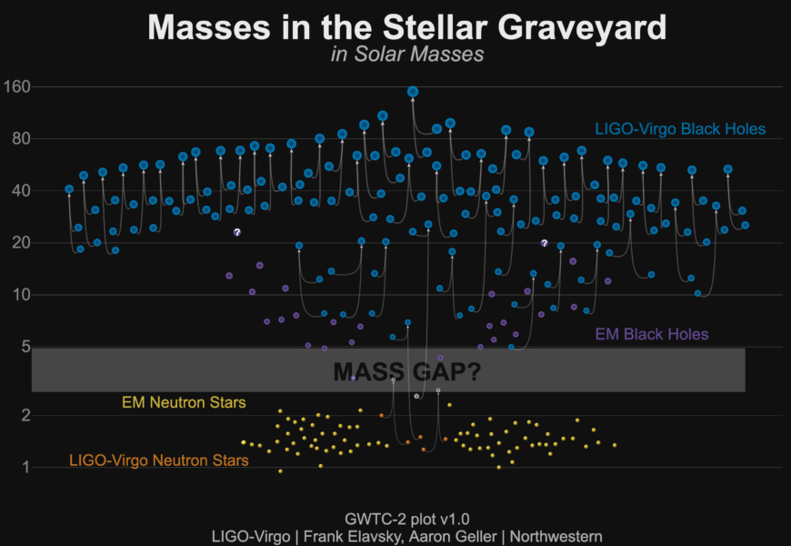 second gravitational-wave catalog results