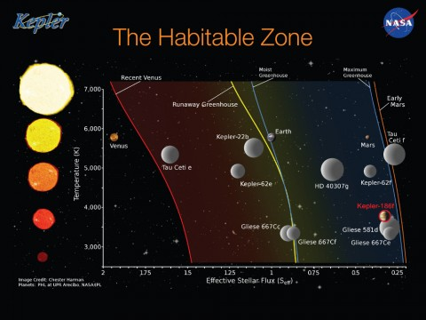 A diagram of planets in the habitable zone. NASA