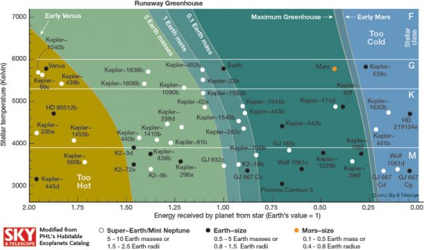 small habitable zone planets