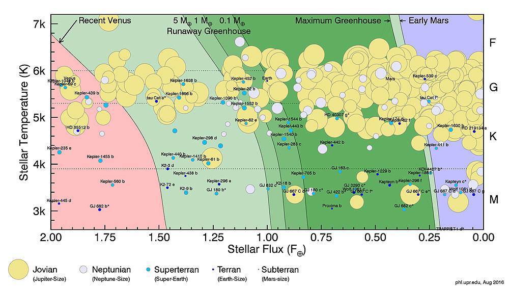 Habitable Zone Catalog from Univ. of Puerto Rico at Arecibo