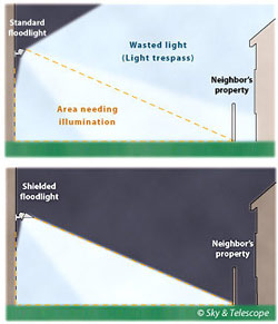 Illustration of a poorly directed overly bright light, and a pro
