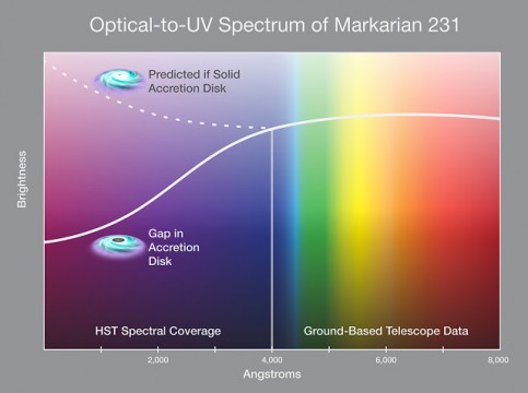 Simplified spectrum of Mrk 231