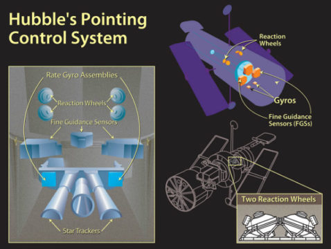 Schematic of Hubble's pointing control system