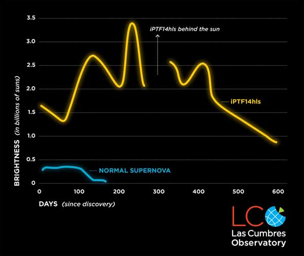 Supernova light curve