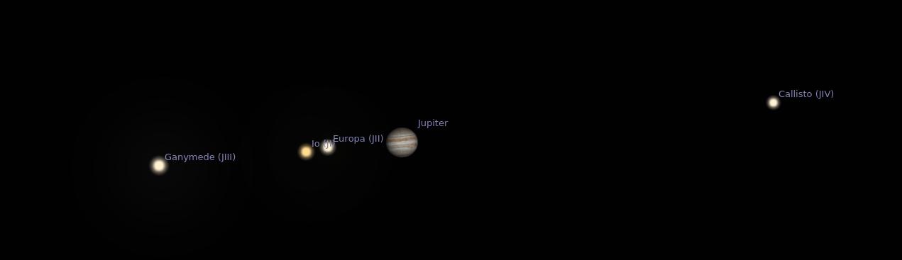 Jupiter and its Galilean moons