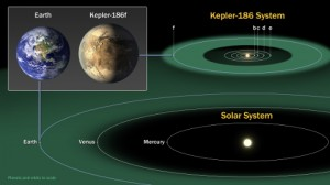 The diagram compares the planets of our inner solar system to Kepler-186, a five-planet star system about 500 light-years from Earth in the constellation Cygnus. The five planets of Kepler-186 orbit an M dwarf, a star that is is half the size and mass of the sun. [Click link below for more.] Image Credit:  NASA Ames/SETI Institute/JPL-Caltech
