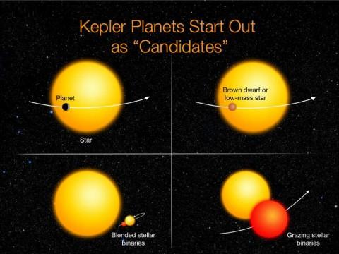 Kepler Imposters