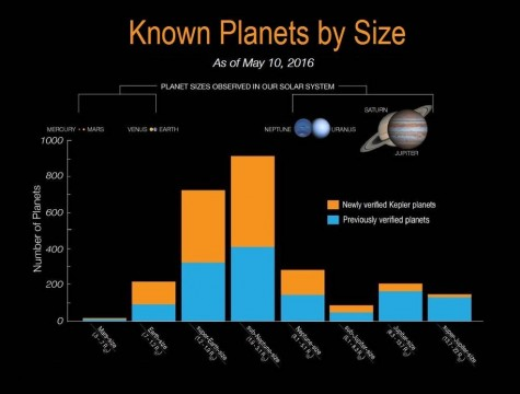 Known Planets By Size