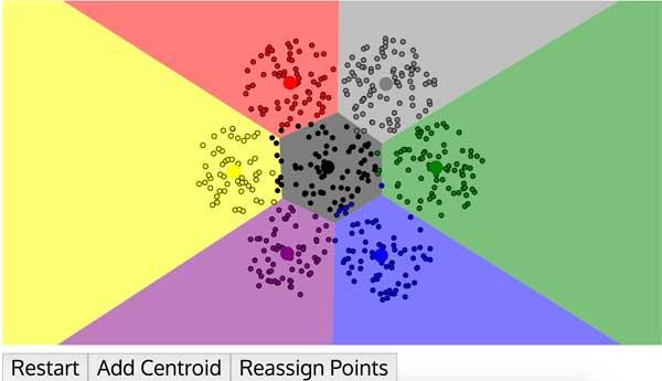k-means clustering visualization