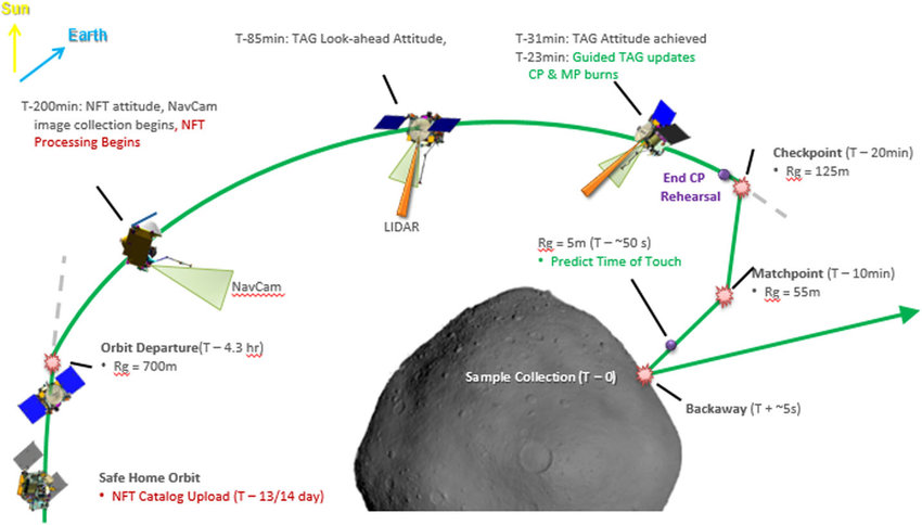 Approach to Bennu timeline