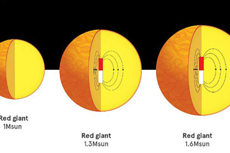 red giants and magnetic fields