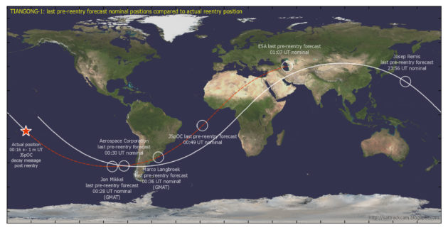 Tiangong-1 Final Forcasts