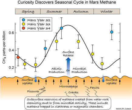 Martian methane cycle