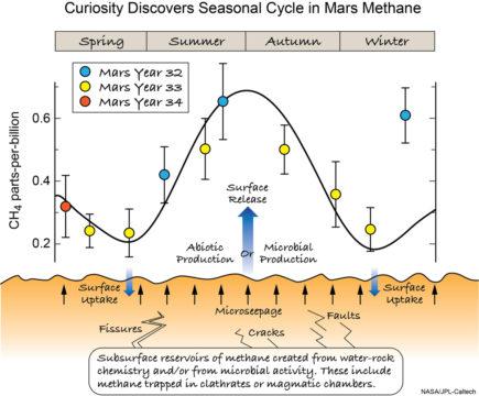 martian methane cycle