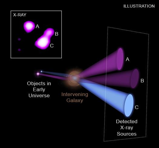 Gravitationally lensed X-rays
