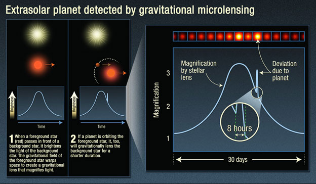 an infographic shows how microlensing due to a planet alters the light curve of a background star.
