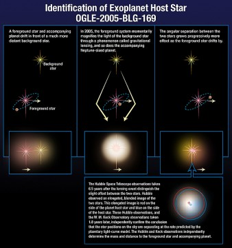 how microlensing works