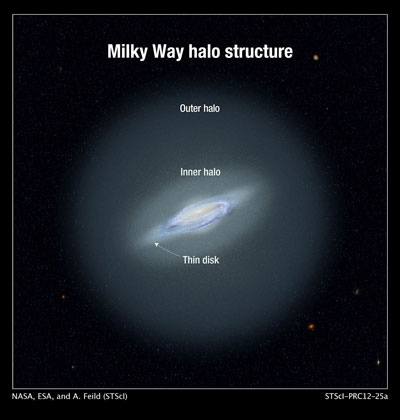Milky Way Halo