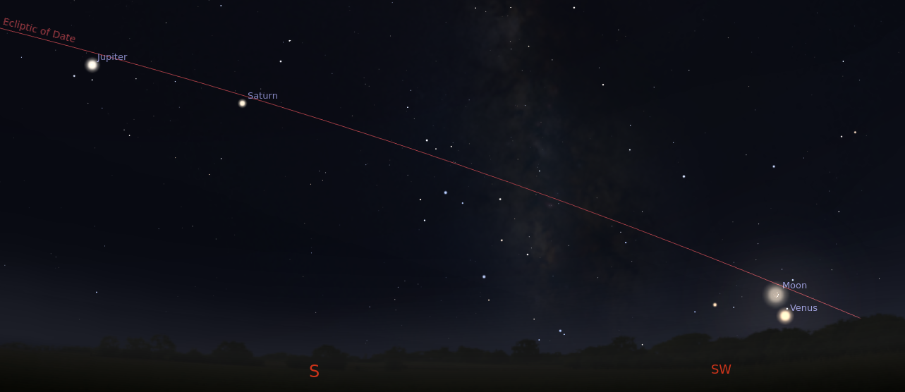Planets along the ecliptic