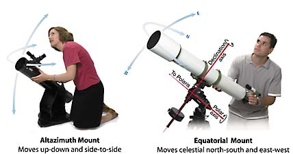 The two basic kinds of telescope mounts