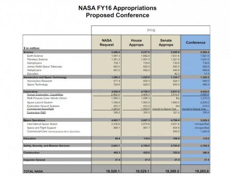 NASA FY2016 Budget