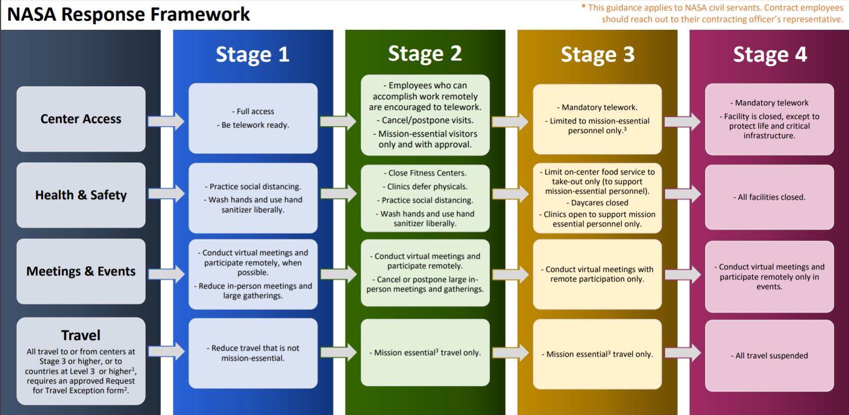 NASA response framework levels