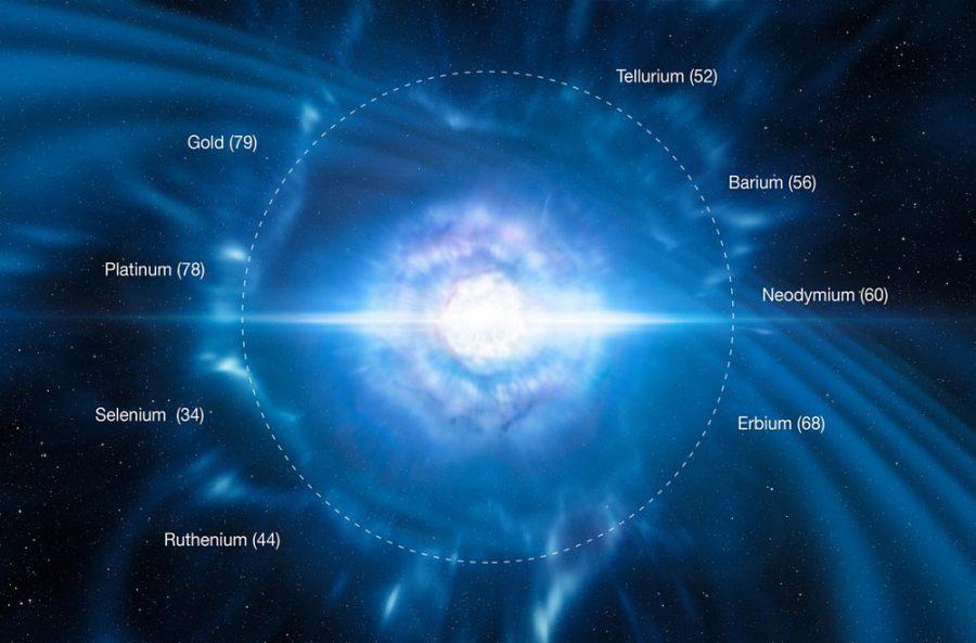 Neutron star mergers produce r-process elements