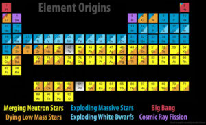 periodic table of elements, cosmic origins