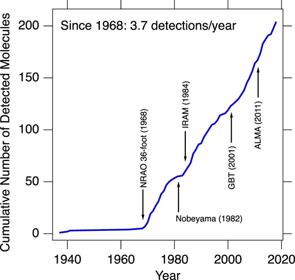 Number of molecules detected over time