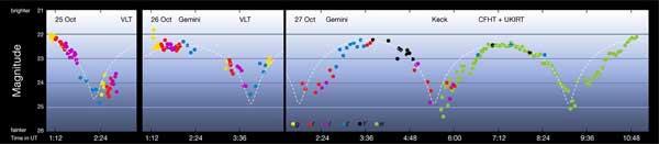 `Oumuamua light curve