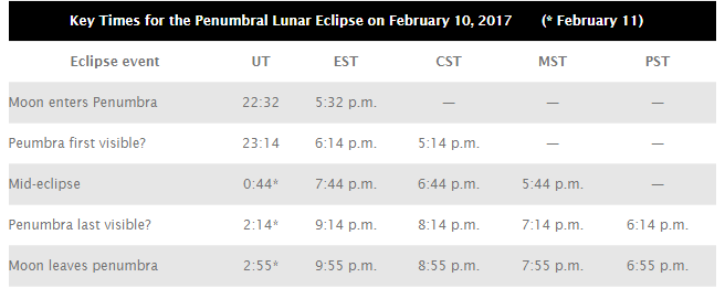 Key Times for the Penumbral Lunar Eclipse on February 10, 2017
