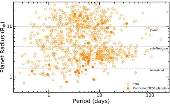 Period vs. Radius for TESS planets and planet candidates