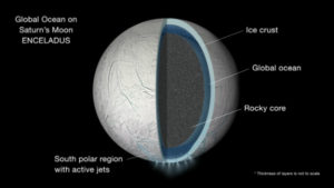 Illustration of Enceladus interior