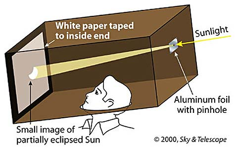 Solar Eclipse Activities - Make your own pinhole projector