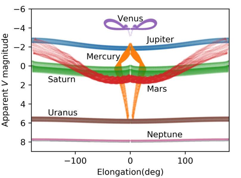 Measuring planets' magnitudes