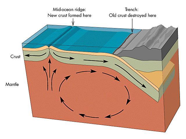 Plate tectonics explained